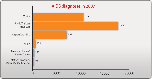 aids-diagnoses-2007