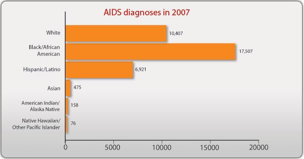 aids-diagnoses-2007