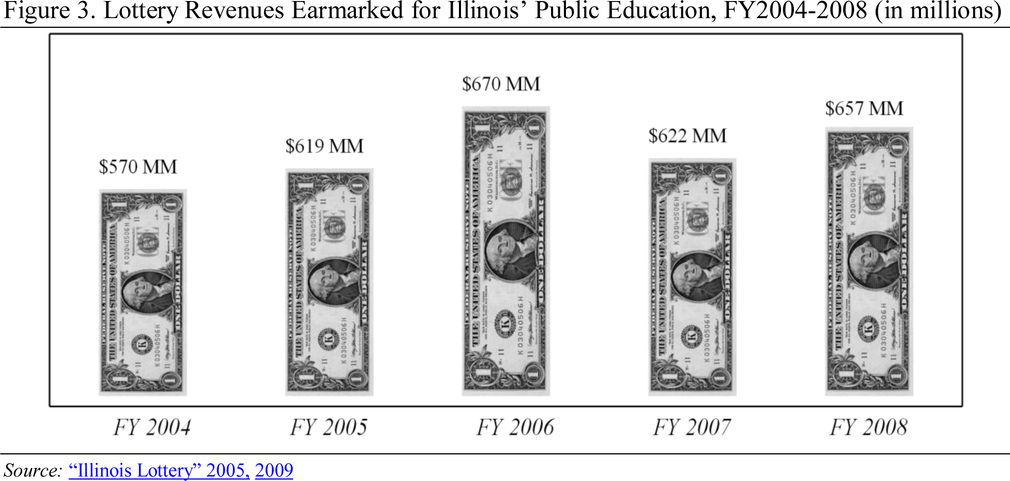 Illinois Little Lottery Number Frequency