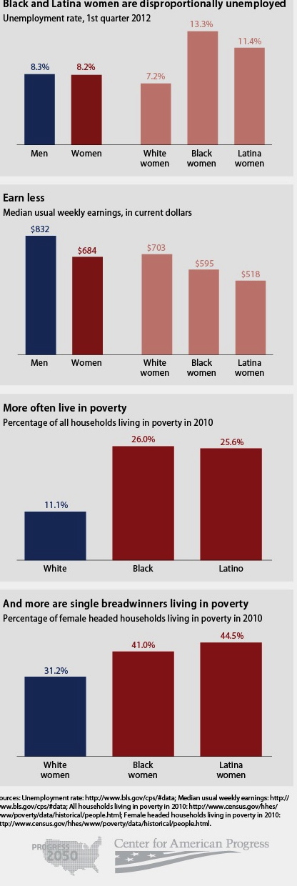 White, Black, Latina Women's Income Chart