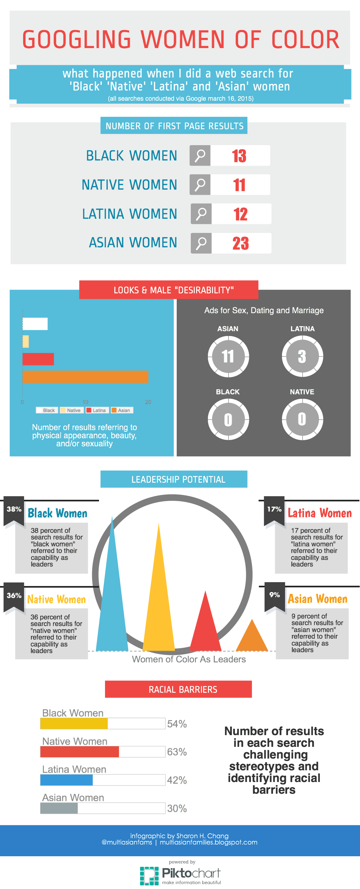 Googling WOC infographic