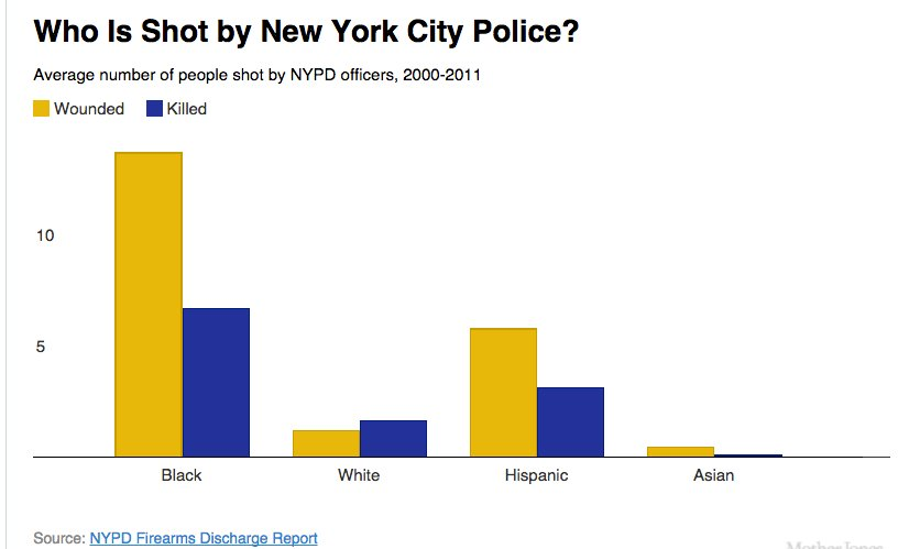 Who is Shot by NYPD