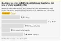 US police killings by race 2015