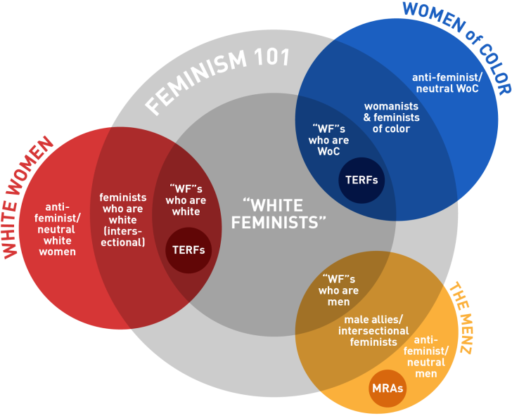 Cate Young's Guide to White Feminism